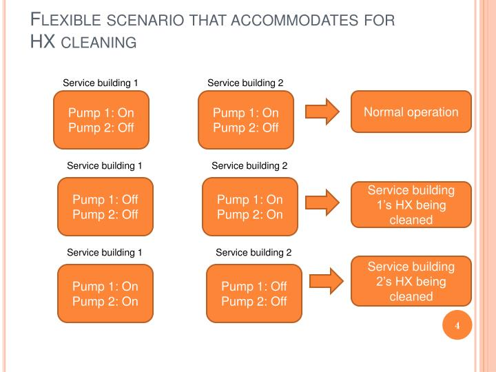 Flexible scenario that accommodates for HX cleaning