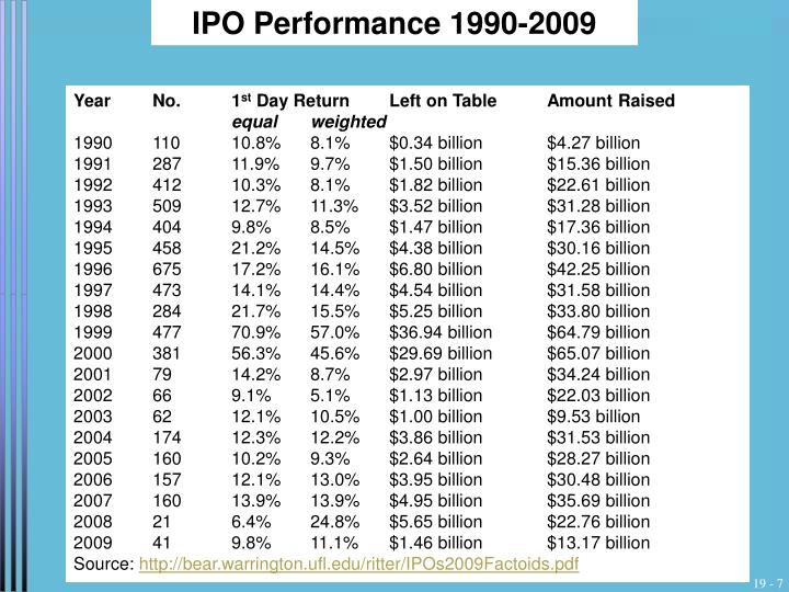 IPO Performance 1990-2009
