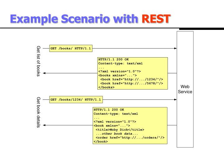 Example Scenario with