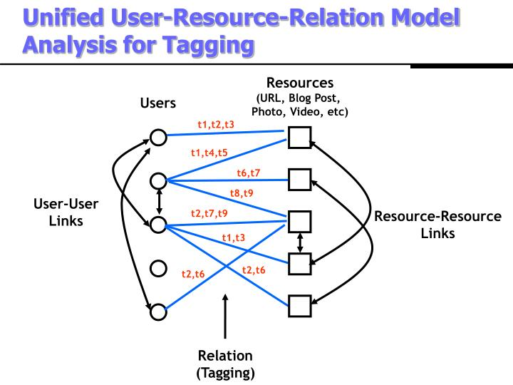 Unified User-Resource-Relation Model Analysis for Tagging