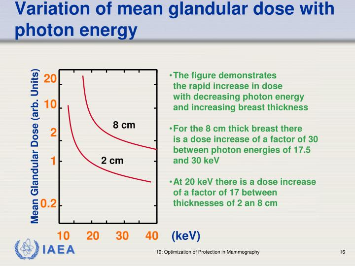 Variation of mean glandular dose with photon energy
