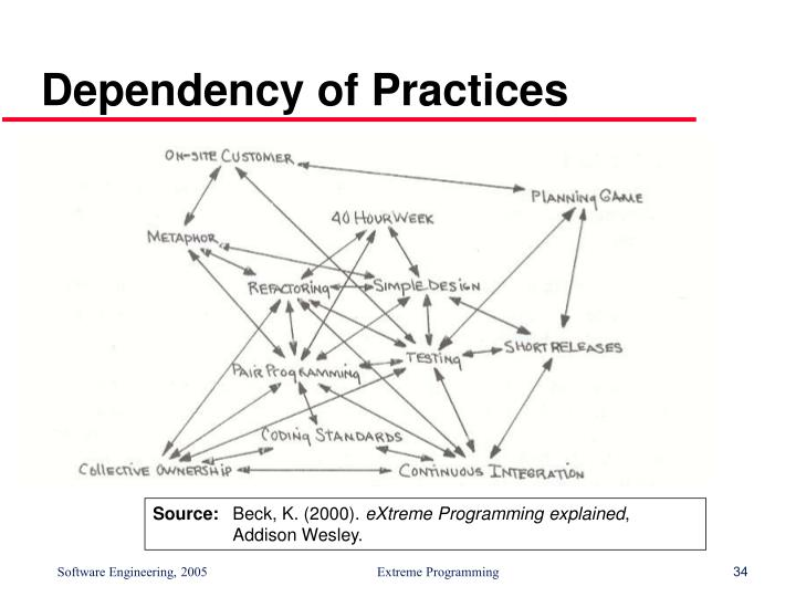 Dependency of Practices