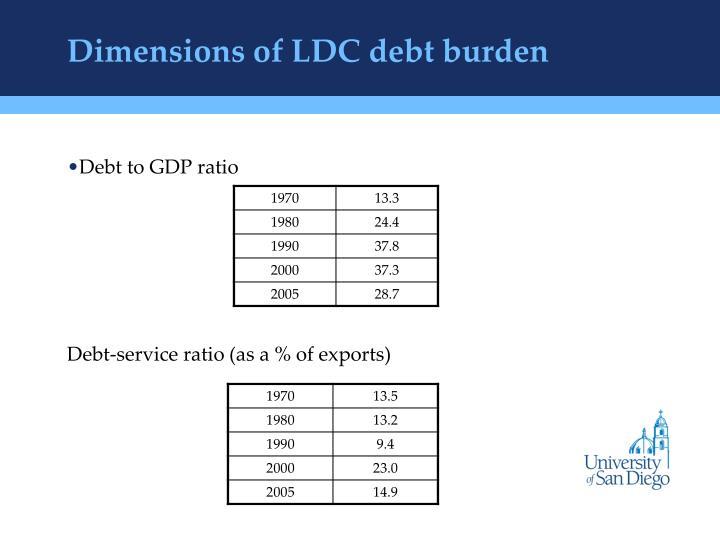 Dimensions of ldc debt burden