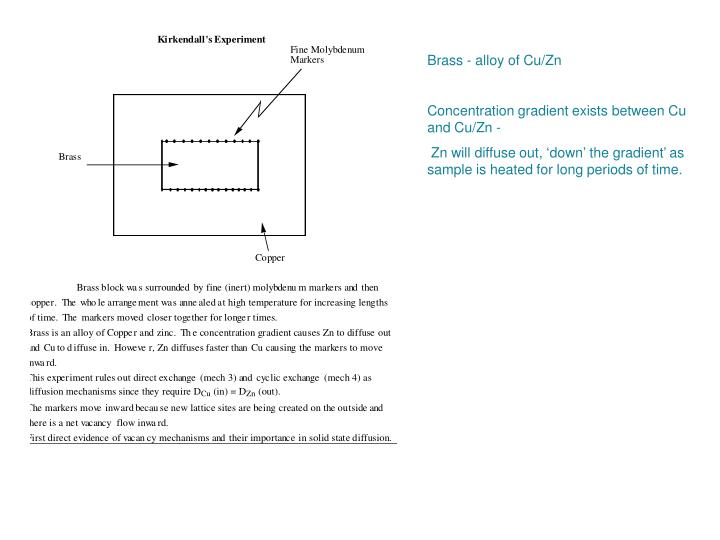 Brass - alloy of Cu/Zn