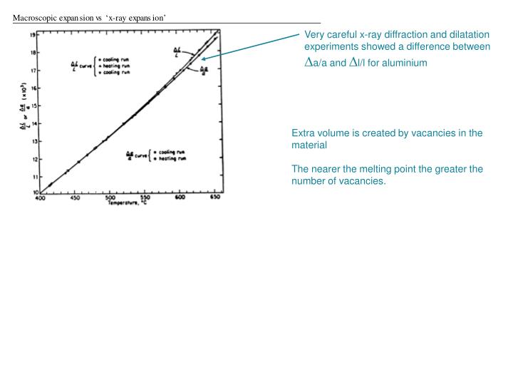 Very careful x-ray diffraction and dilatation experiments showed a difference between