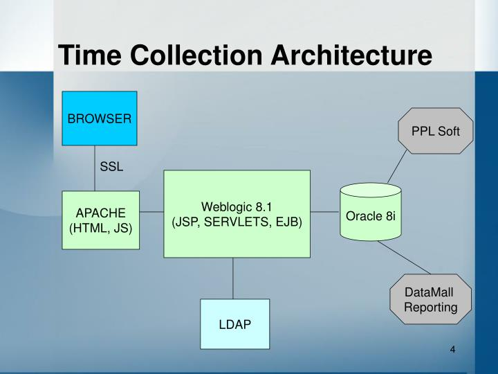 Time Collection Architecture