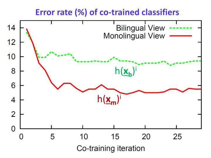 Error rate (%) of co-trained classifiers