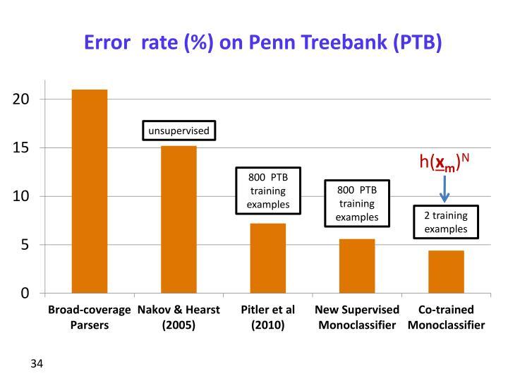Error  rate (%) on Penn Treebank (PTB)