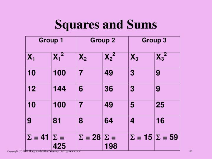 Squares and Sums