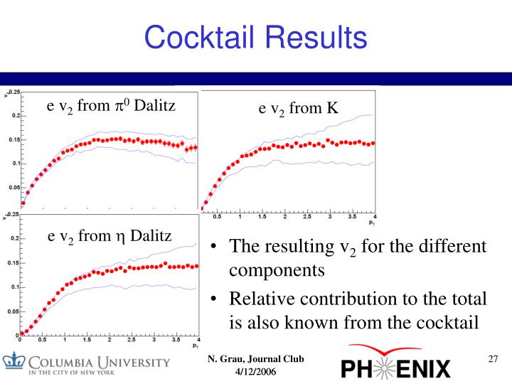 Cocktail Results