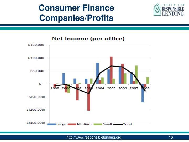 Consumer Finance Companies/Profits