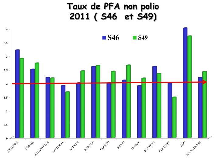 Taux de PFA non polio