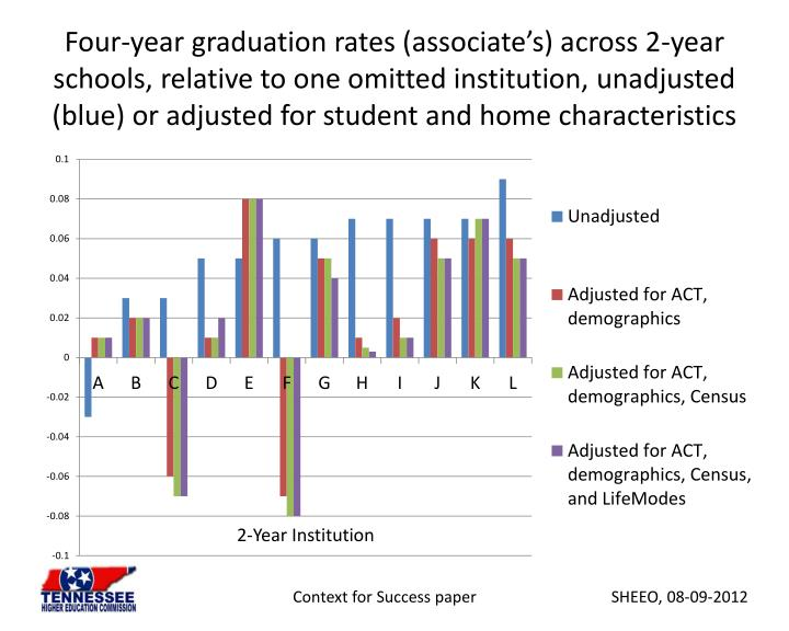 Four-year graduation rates (associate's) across 2-year schools, relative to one omitted institution, unadjusted (blue) or adjusted for student and home characteristics