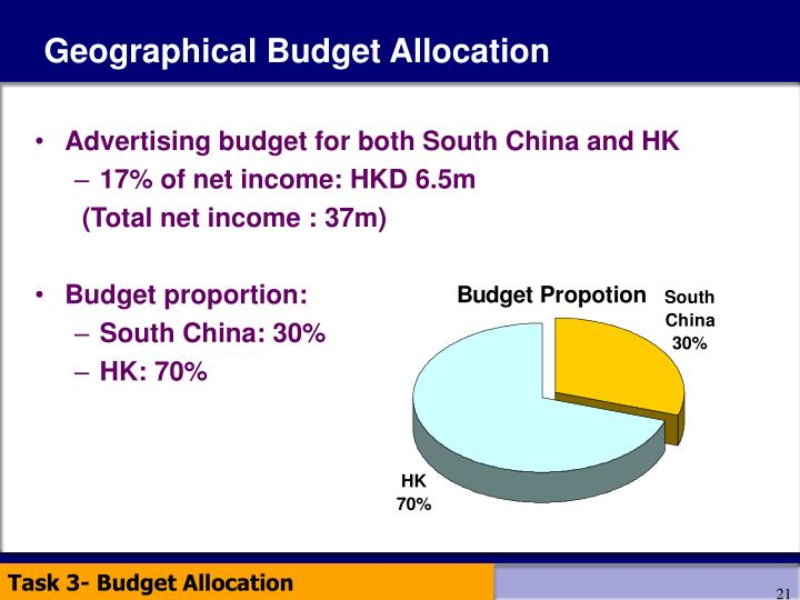 Geographical Budget Allocation