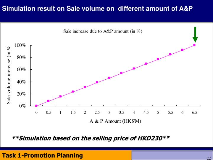 Simulation result on Sale volume on  different amount of A&P