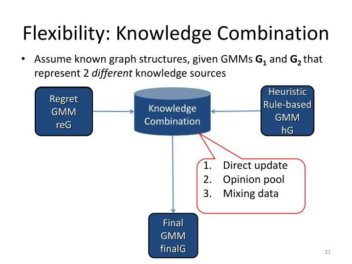 Flexibility: Knowledge