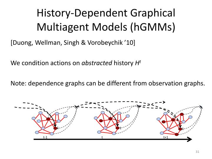 History-Dependent Graphical