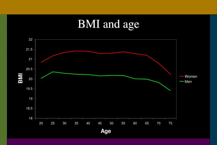 BMI and age