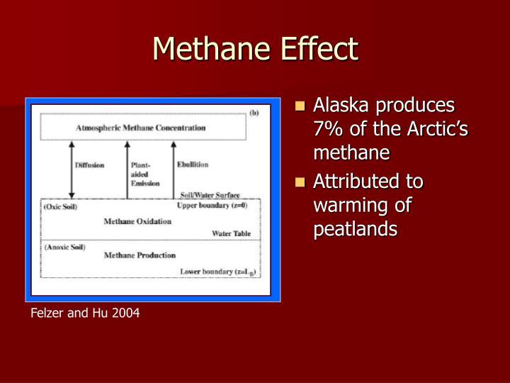 Methane Effect