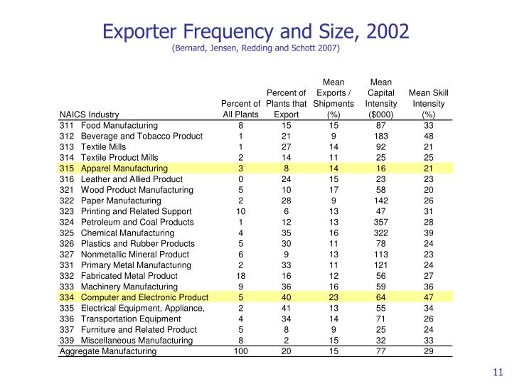 Exporter Frequency and Size, 2002
