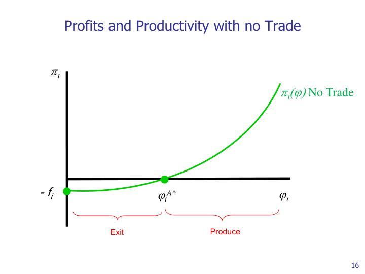 Profits and Productivity with no Trade