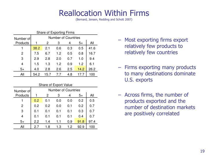 Most exporting firms export relatively few products to relatively few countries