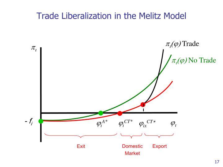 Trade Liberalization in the Melitz Model