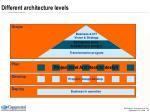 different architecture levels