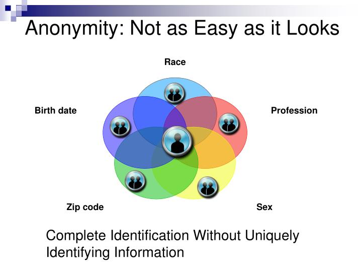 Anonymity: Not as Easy as it Looks