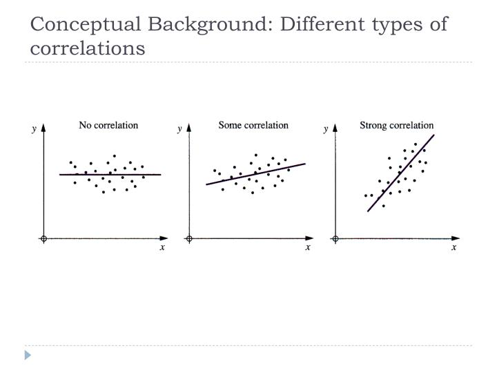Conceptual Background: Different types of correlations