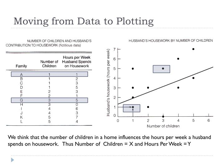 Moving from Data to Plotting