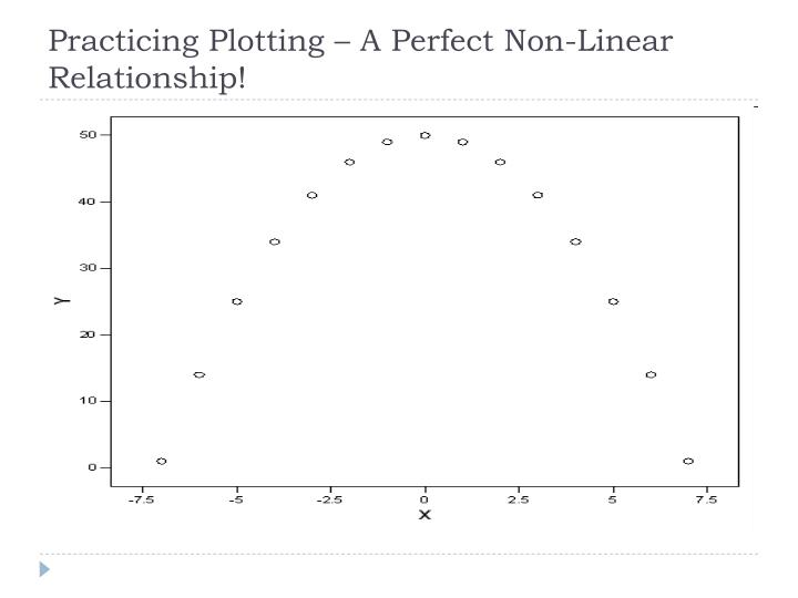 Practicing Plotting – A Perfect Non-Linear Relationship!