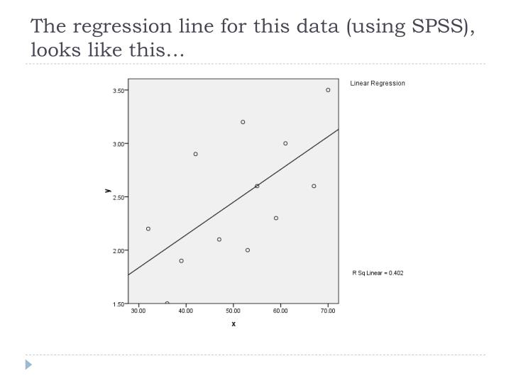 The regression line for this data (using SPSS), looks like this…