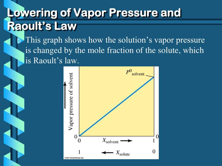 Lowering of Vapor Pressure and Raoult's Law