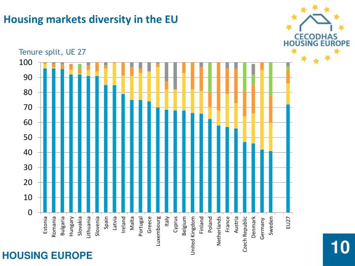 Housing markets diversity in the EU
