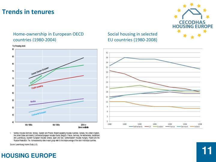 Trends in tenures