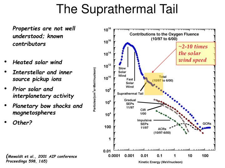 The Suprathermal Tail