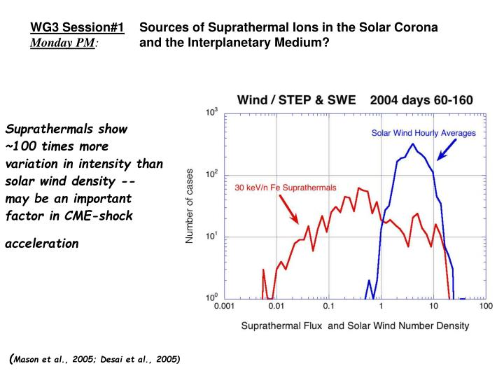 Sources of Suprathermal Ions in the Solar Corona and the Interplanetary Medium?