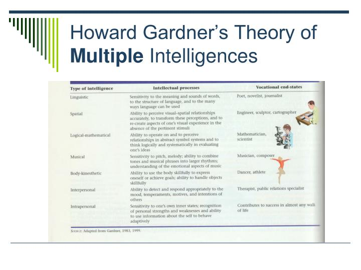 an overview of howard gardners theory of multiple intelligence An overview of his theory howard 2000, intelligence reframed: multiple intelligences gardner firmly maintains that his theory of multiple intelligences.