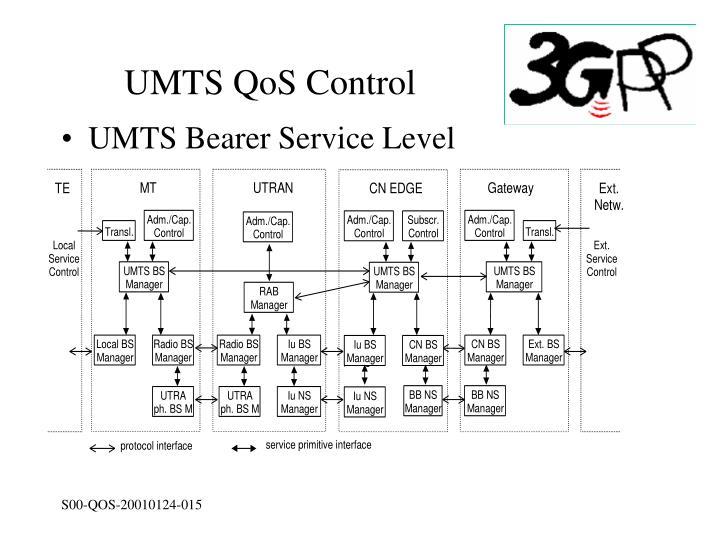 UMTS QoS Control