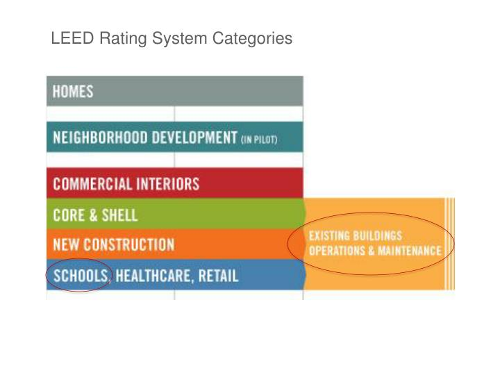 LEED Rating System Categories