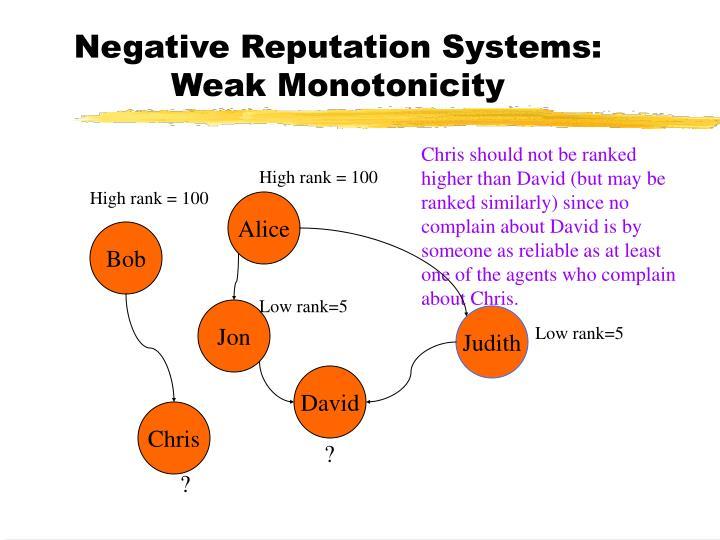Negative Reputation Systems: Weak Monotonicity
