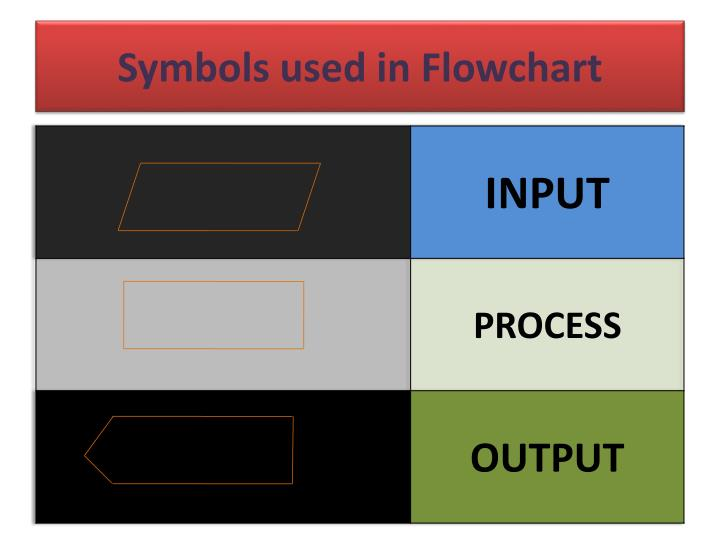 Ppt flowchart powerpoint presentation id5495318 symbols used in flowchart ccuart Images