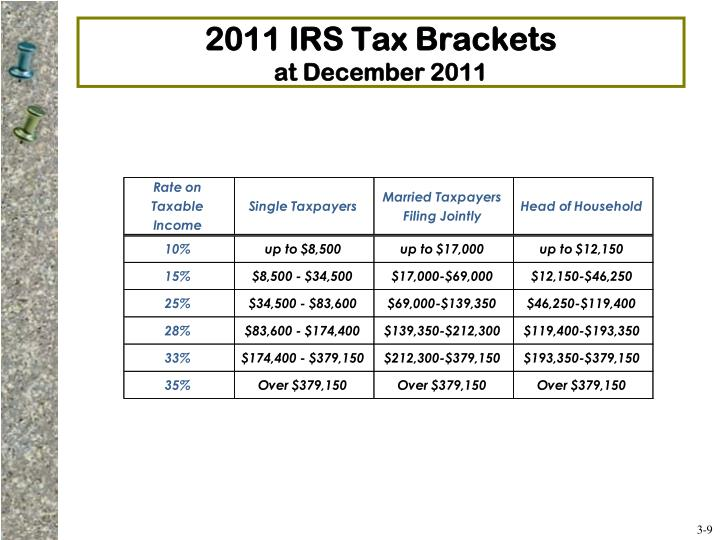 2011 IRS Tax Brackets