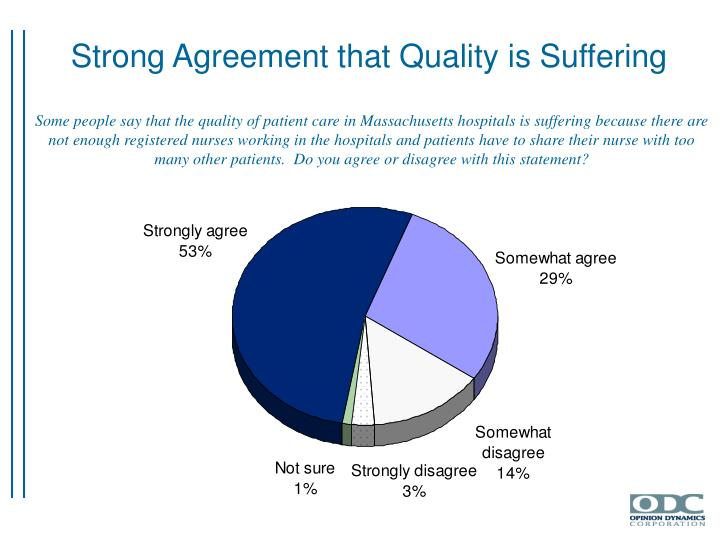 Strong Agreement that Quality is Suffering