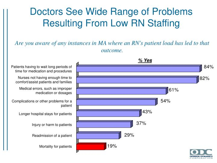 Doctors See Wide Range of Problems Resulting From Low RN Staffing