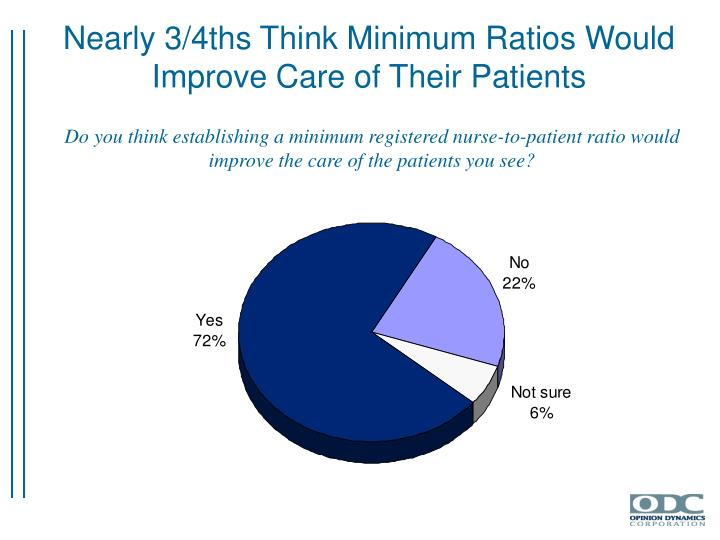 Nearly 3/4ths Think Minimum Ratios Would Improve Care of Their Patients