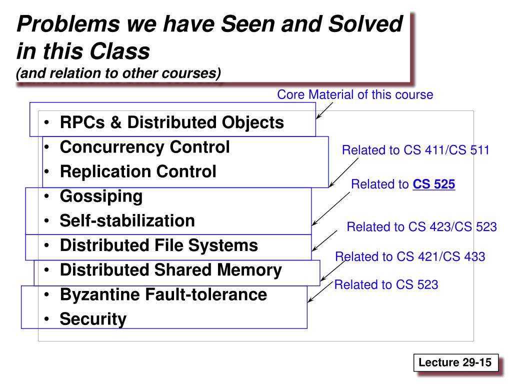 PPT - Computer Science 425 Distributed Systems CS 425 / CSE 424