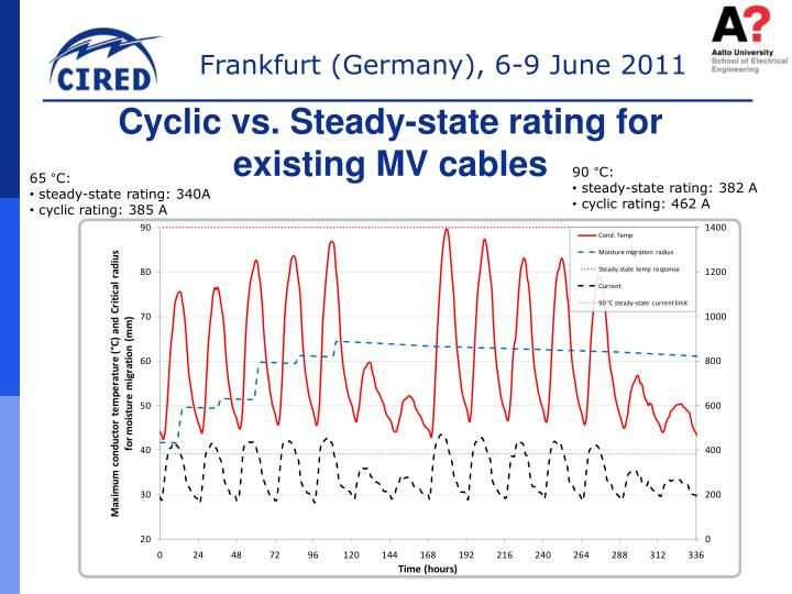 Cyclic vs. Steady-state rating for