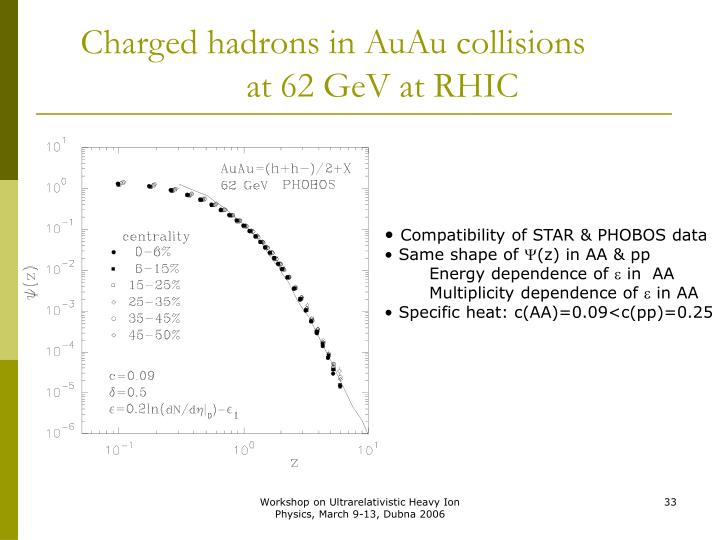 Charged hadrons in AuAu collisions